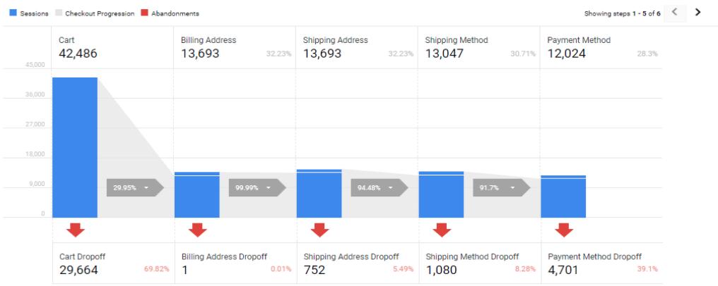 Google analytics cart abandonments